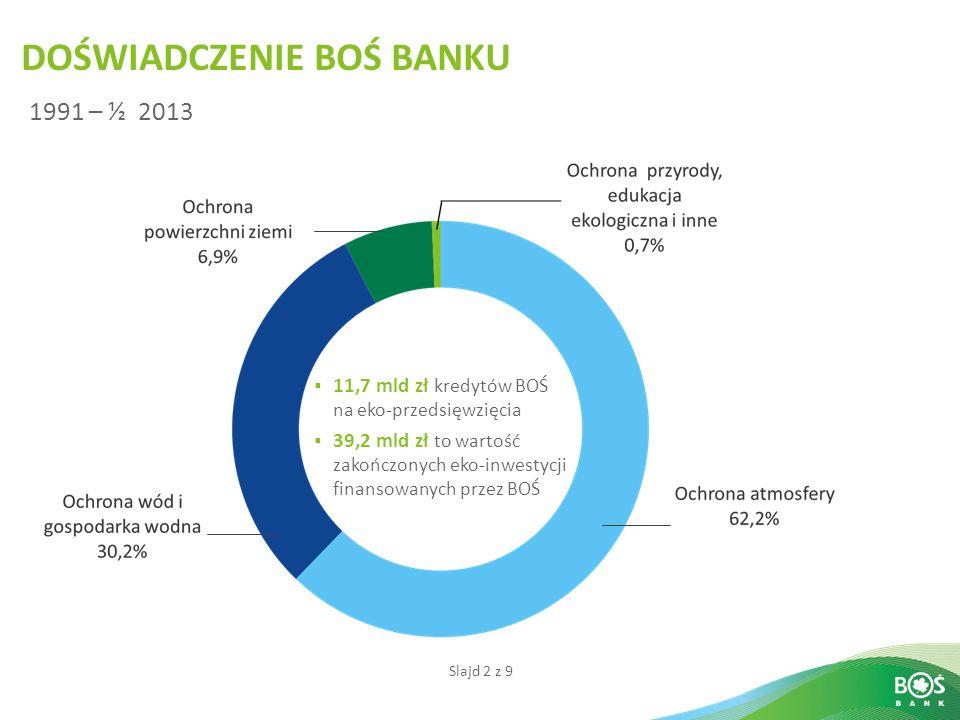 Slajd 2 z 9 11,7 mld zł kredytów BOŚ na eko-przedsięwzięcia 39,2 mld zł to wartość zakończonych eko-inwestycji finansowanych przez BOŚ DOŚWIADCZENIE B