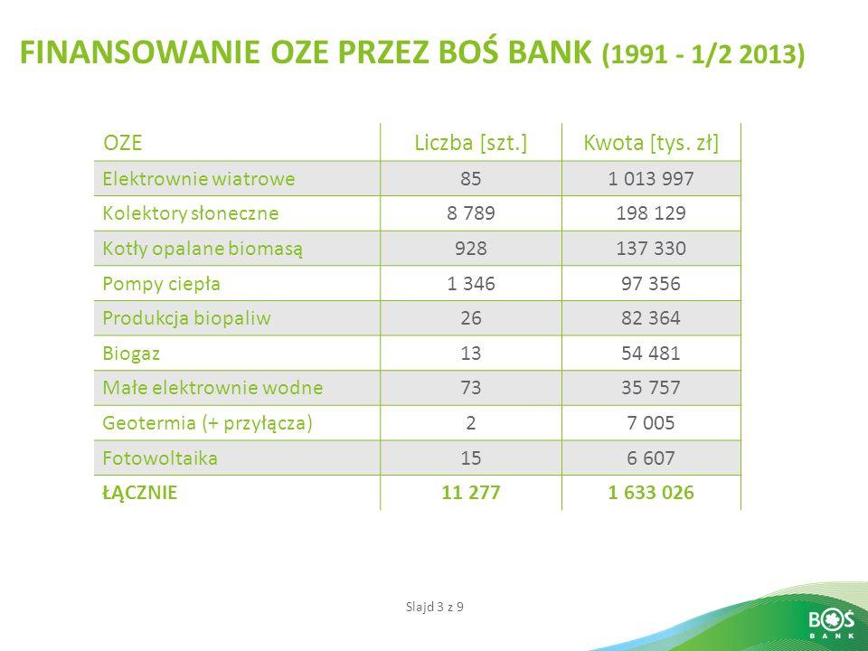 Slajd 3 z 9 FINANSOWANIE OZE PRZEZ BOŚ BANK (1991 - 1/2 2013) OZELiczba [szt.]Kwota [tys. zł] Elektrownie wiatrowe851 013 997 Kolektory słoneczne8 789