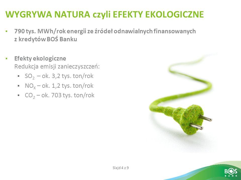 Slajd 4 z 9 WYGRYWA NATURA czyli EFEKTY EKOLOGICZNE 790 tys. MWh/rok energii ze źródeł odnawialnych finansowanych z kredytów BOŚ Banku Efekty ekologic