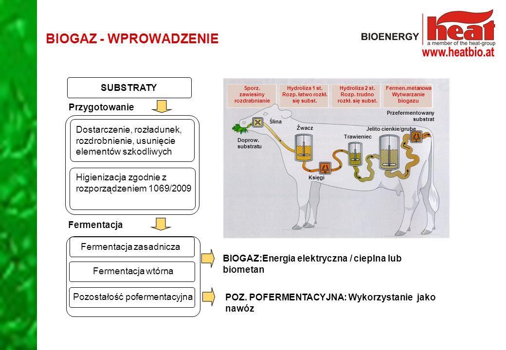 BIOGAZ - WPROWADZENIE Dostarczenie, rozładunek, rozdrobnienie, usunięcie elementów szkodliwych Higienizacja zgodnie z rozporządzeniem 1069/2009 BIOGAZ:Energia elektryczna / cieplna lub biometan POZ.