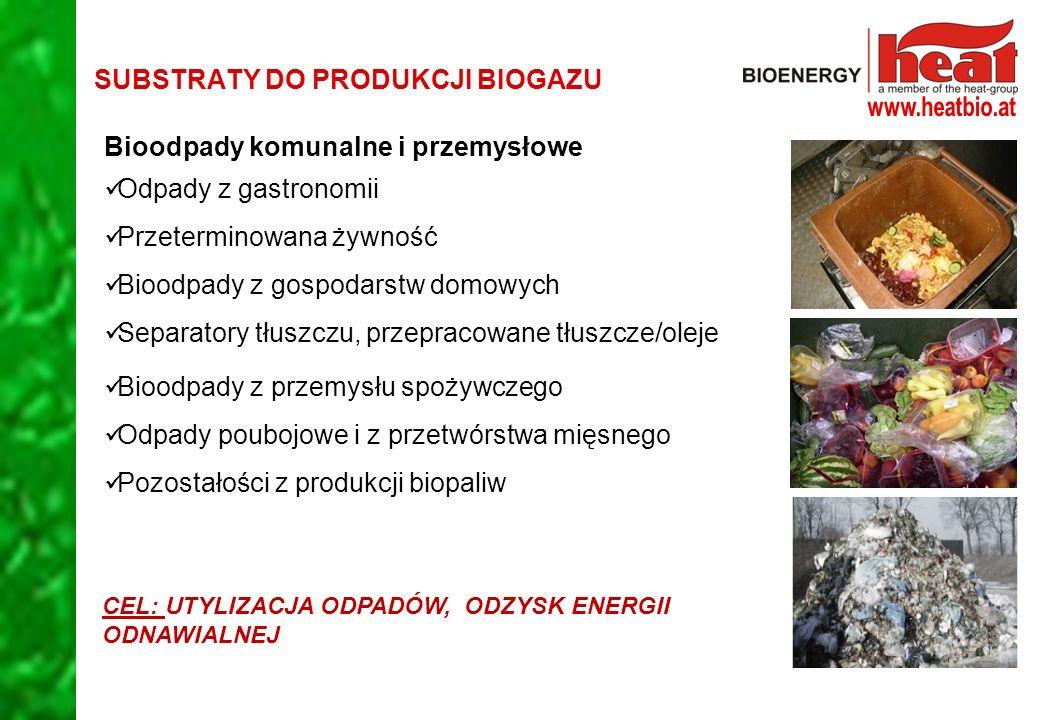 SUBSTRATY DO PRODUKCJI BIOGAZU Bioodpady komunalne i przemysłowe Odpady z gastronomii Przeterminowana żywność Bioodpady z gospodarstw domowych Separatory tłuszczu, przepracowane tłuszcze/oleje Bioodpady z przemysłu spożywczego Odpady poubojowe i z przetwórstwa mięsnego Pozostałości z produkcji biopaliw CEL: UTYLIZACJA ODPADÓW, ODZYSK ENERGII ODNAWIALNEJ