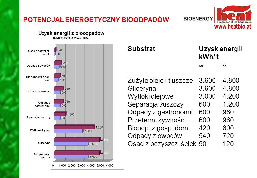 POTENCJAŁ ENERGETYCZNY BIOODPADÓW SubstratUzysk energii kWh/ t oddo Zużyte oleje i tłuszcze3.6004.800 Gliceryna3.6004.800 Wytłoki olejowe3.0004.200 Separacja tłuszczy6001.200 Odpady z gastronomii600960 Przeterm.