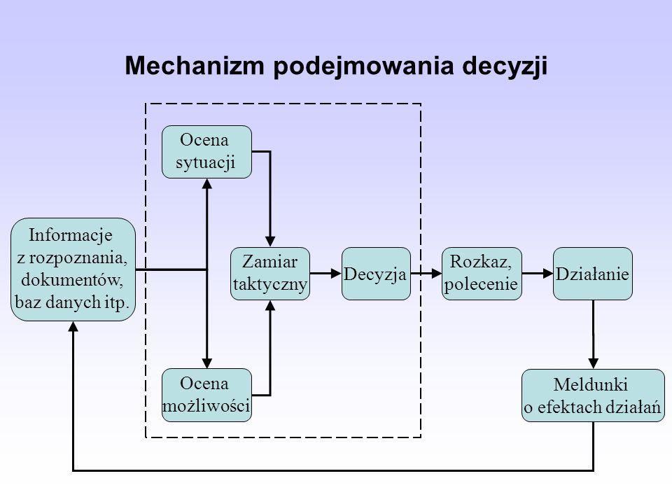 Mechanizm podejmowania decyzji Informacje z rozpoznania, dokumentów, baz danych itp.