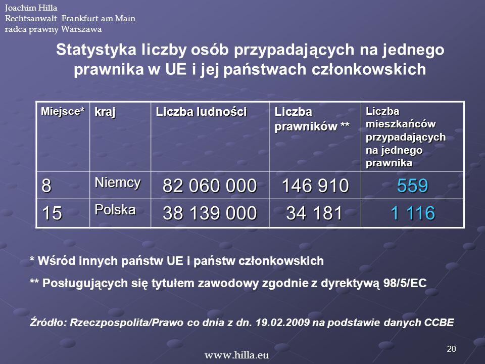 20 Miejsce*kraj Liczba ludności Liczba prawników ** Liczba mieszkańców przypadających na jednego prawnika 8Niemcy 82 060 000 146 910 559 15Polska 38 1