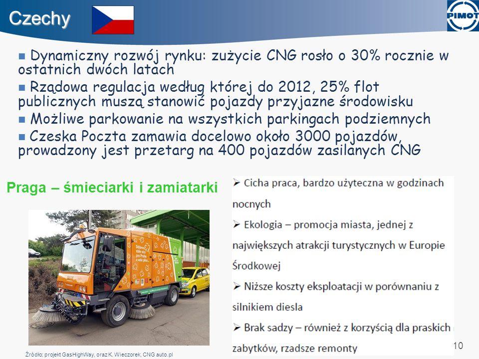 10 Czechy Dynamiczny rozwój rynku: zużycie CNG rosło o 30% rocznie w ostatnich dwóch latach Rządowa regulacja według której do 2012, 25% flot publiczn