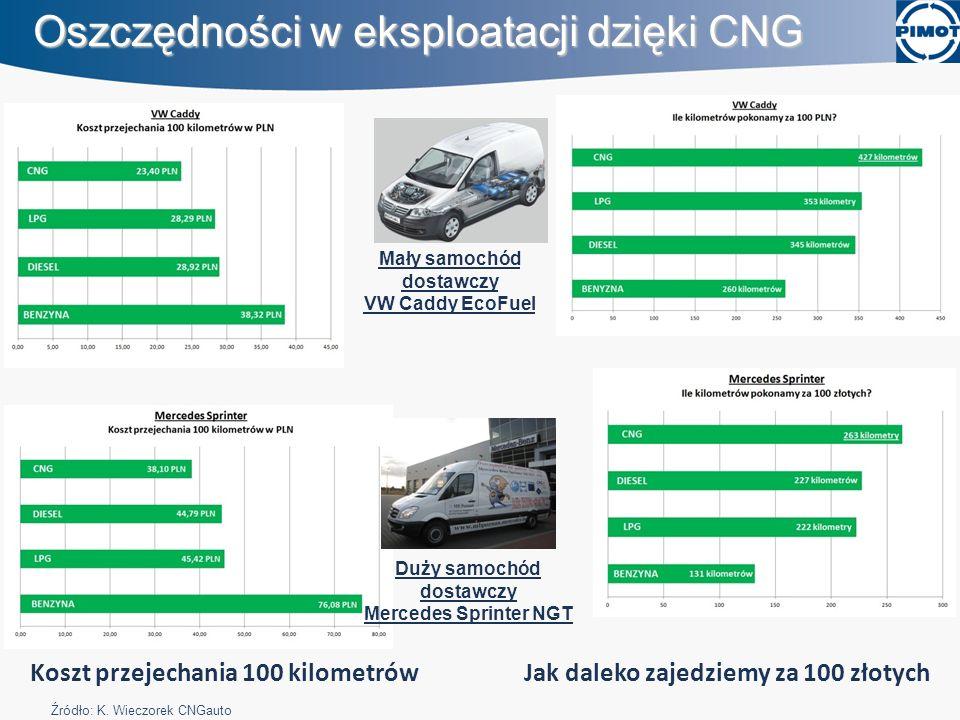 Mały samochód dostawczy VW Caddy EcoFuel Duży samochód dostawczy Mercedes Sprinter NGT Koszt przejechania 100 kilometrów Jak daleko zajedziemy za 100