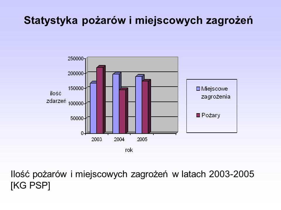 Statystyka pożarów i miejscowych zagrożeń Ilość pożarów i miejscowych zagrożeń w latach 2003-2005 [KG PSP]