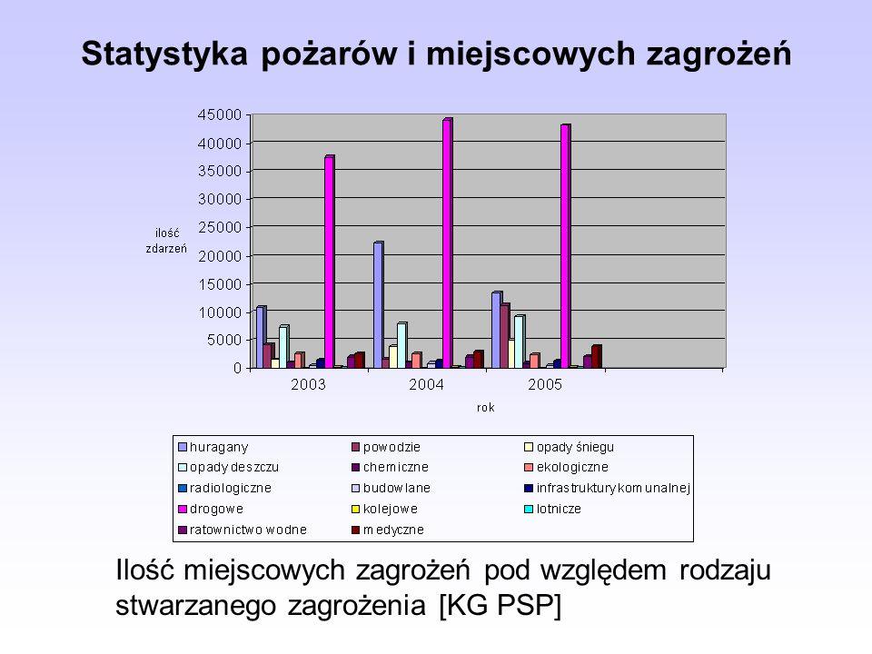 Statystyka pożarów i miejscowych zagrożeń Ilość miejscowych zagrożeń pod względem rodzaju stwarzanego zagrożenia [KG PSP]