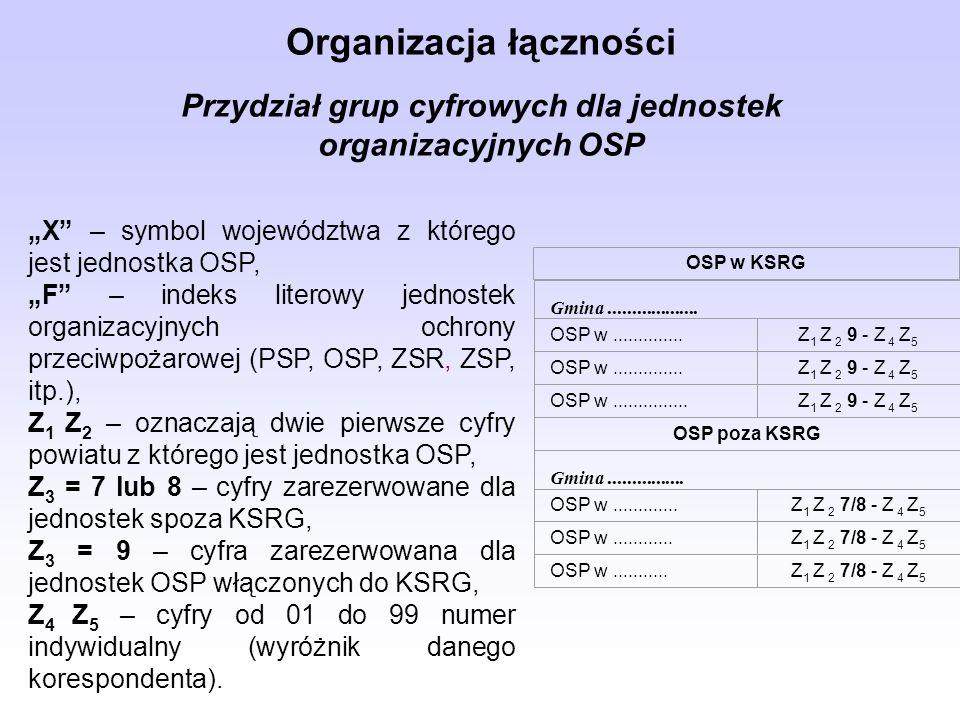 Organizacja łączności Przydział grup cyfrowych dla jednostek organizacyjnych OSP X – symbol województwa z którego jest jednostka OSP, F – indeks liter