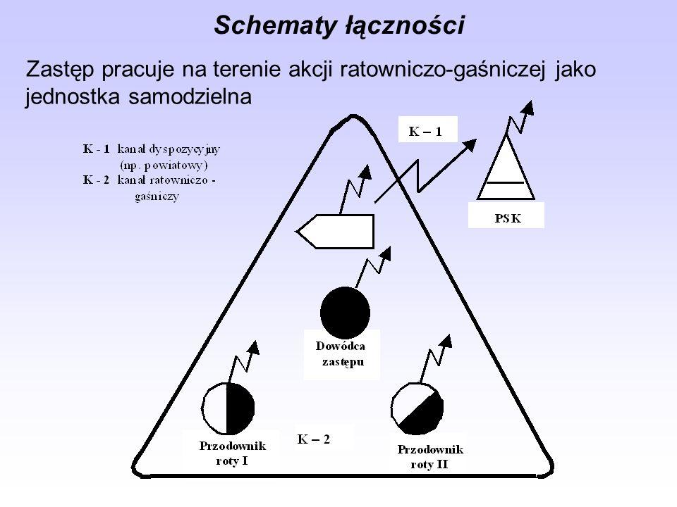 Schematy łączności Zastęp pracuje na terenie akcji ratowniczo-gaśniczej jako jednostka samodzielna