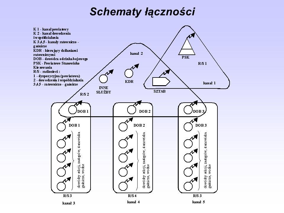 Schematy łączności