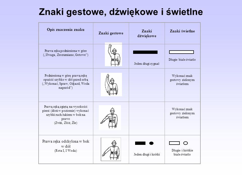 Znaki gestowe, dźwiękowe i świetlne Opis znaczenia znaku Znaki gestowe Znaki dźwiękowe Znaki świetlne Prawa ręka podniesiona w góre (Uwaga, Zrozumiano