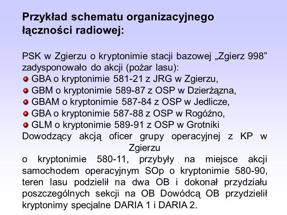 Przykład schematu organizacyjnego łączności radiowej: PSK w Zgierzu o kryptonimie stacji bazowej Zgierz 998 zadysponowało do akcji (pożar lasu): GBA o