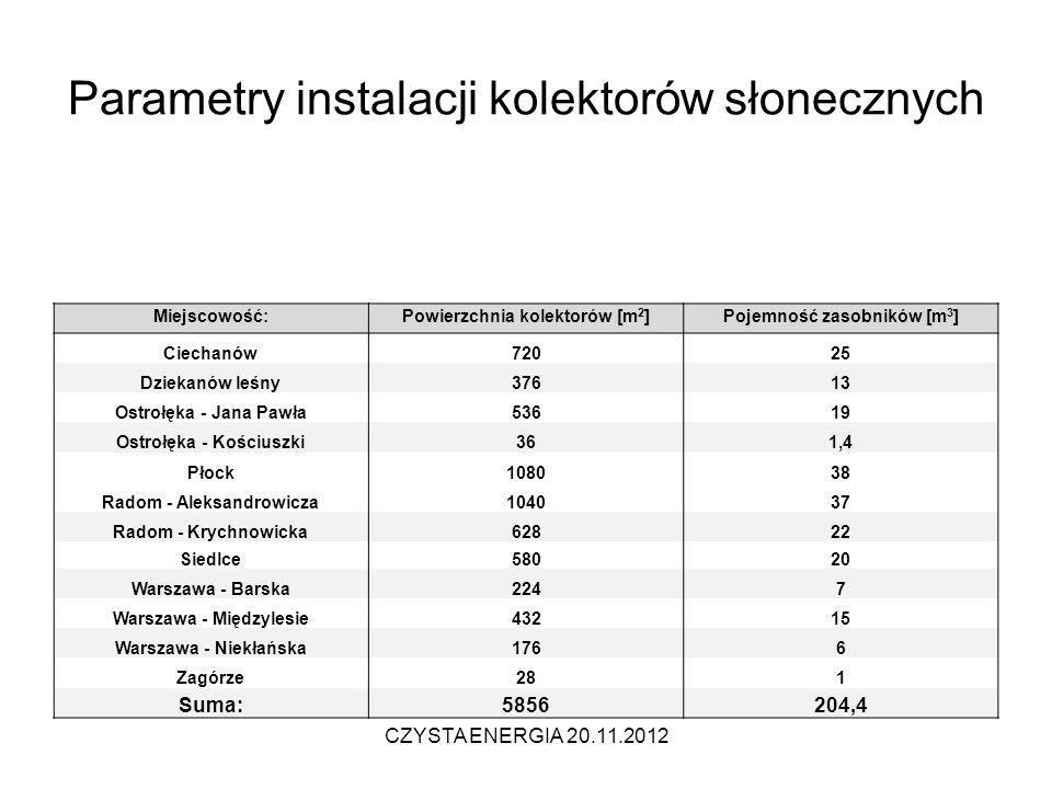 Parametry instalacji kolektorów słonecznych CZYSTA ENERGIA 20.11.2012 Miejscowość:Powierzchnia kolektorów [m 2 ]Pojemność zasobników [m 3 ] Ciechanów7