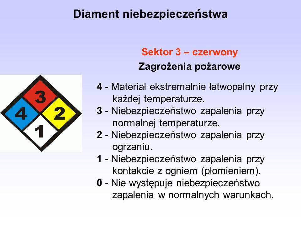 Sektor 3 – czerwony Zagrożenia pożarowe 4 - Materiał ekstremalnie łatwopalny przy każdej temperaturze.
