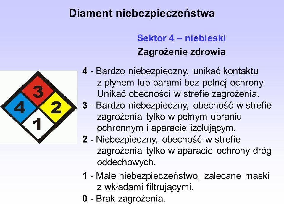 Sektor 4 – niebieski Zagrożenie zdrowia 4 - Bardzo niebezpieczny, unikać kontaktu z płynem lub parami bez pełnej ochrony.
