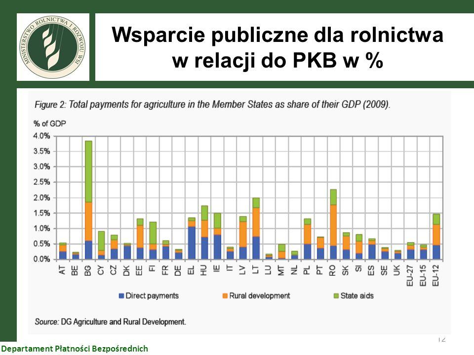 12 Departament Płatności Bezpośrednich Wsparcie publiczne dla rolnictwa w relacji do PKB w %