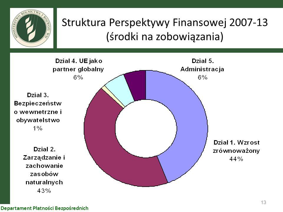 13 Departament Płatności Bezpośrednich Struktura Perspektywy Finansowej 2007-13 (środki na zobowiązania)
