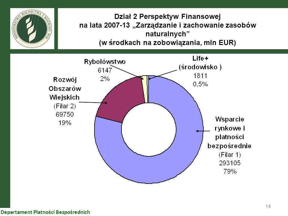 14 Departament Płatności Bezpośrednich Dział 2 Perspektyw Finansowej na lata 2007-13 Zarządzanie i zachowanie zasobów naturalnych (w środkach na zobow
