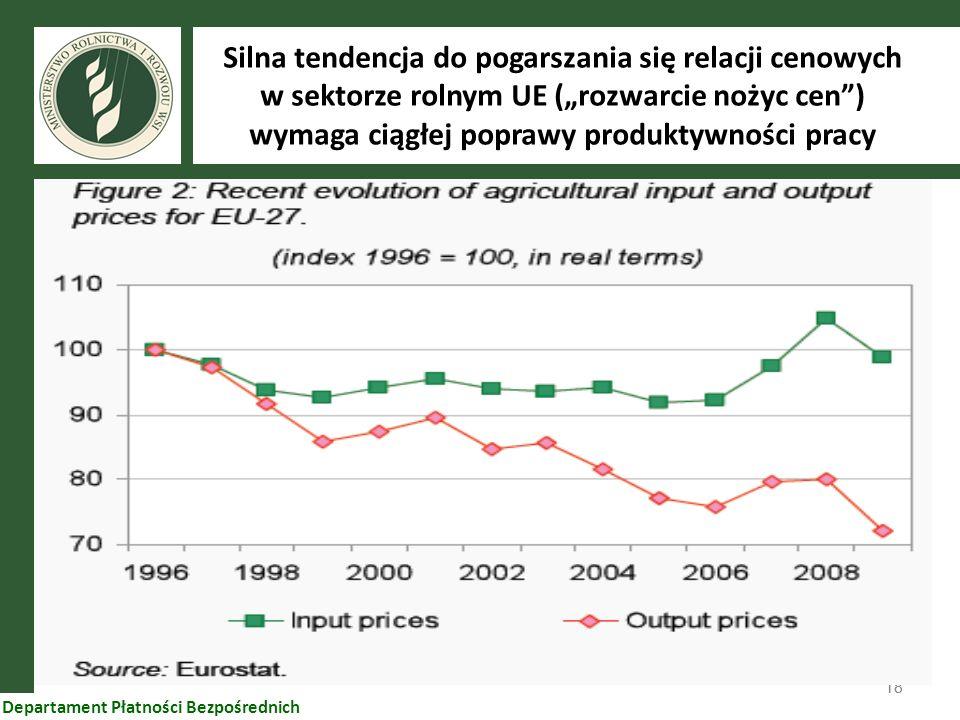 18 Departament Płatności Bezpośrednich Silna tendencja do pogarszania się relacji cenowych w sektorze rolnym UE (rozwarcie nożyc cen) wymaga ciągłej p