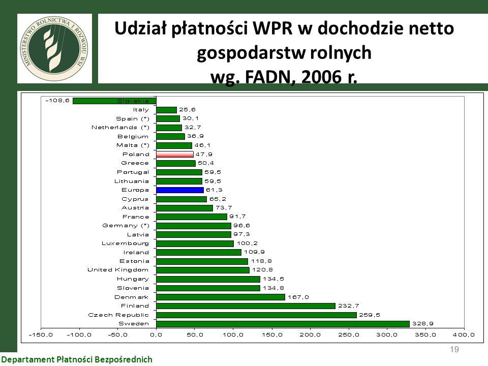 19 Departament Płatności Bezpośrednich Udział płatności WPR w dochodzie netto gospodarstw rolnych wg. FADN, 2006 r.