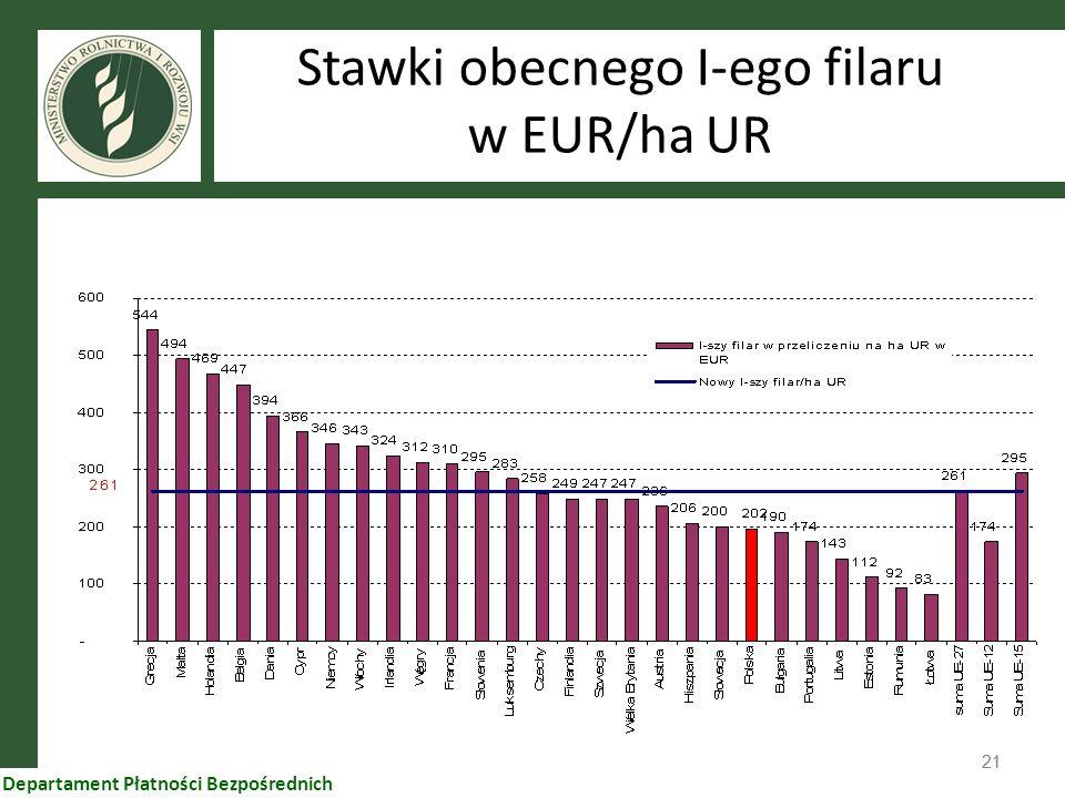 21 Departament Płatności Bezpośrednich Stawki obecnego I-ego filaru w EUR/ha UR