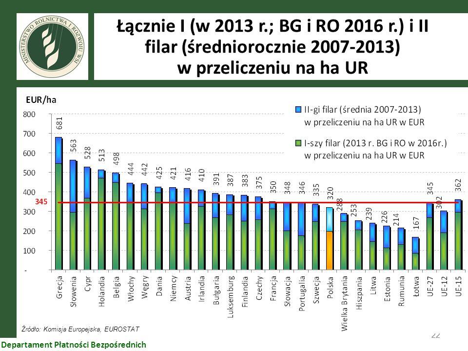 22 Departament Płatności Bezpośrednich Łącznie I (w 2013 r.; BG i RO 2016 r.) i II filar (średniorocznie 2007-2013) w przeliczeniu na ha UR Źródło: Ko