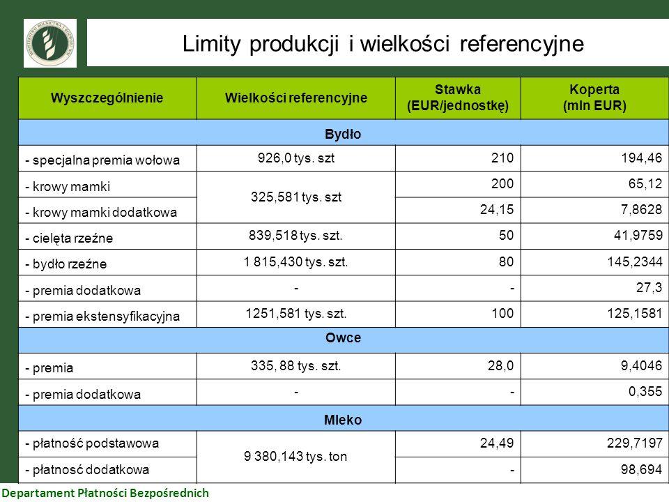 Departament Płatności Bezpośrednich Limity produkcji i wielkości referencyjne WyszczególnienieWielkości referencyjne Stawka (EUR/jednostkę) Koperta (m