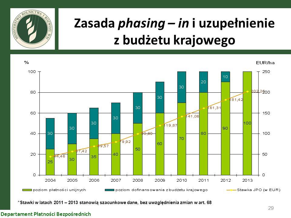 29 Departament Płatności Bezpośrednich Zasada phasing – in i uzupełnienie z budżetu krajowego *Stawki w latach 2011 – 2013 stanowią szacunkowe dane, b