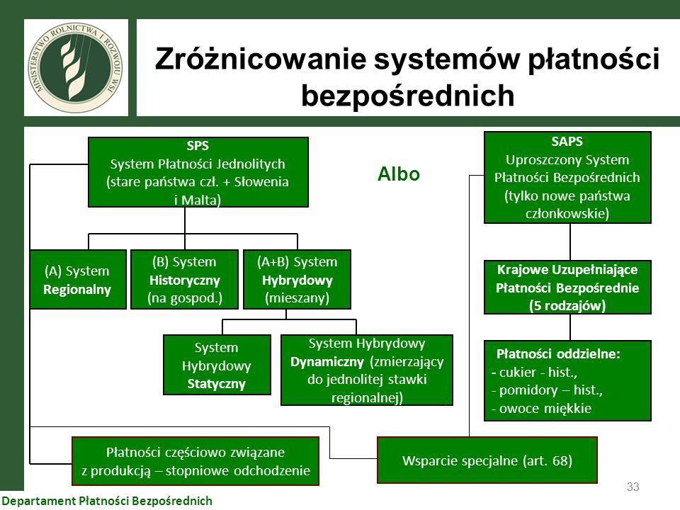 33 Departament Płatności Bezpośrednich Zróżnicowanie systemów płatności bezpośrednich SPS System Płatności Jednolitych (stare państwa czł. + Słowenia
