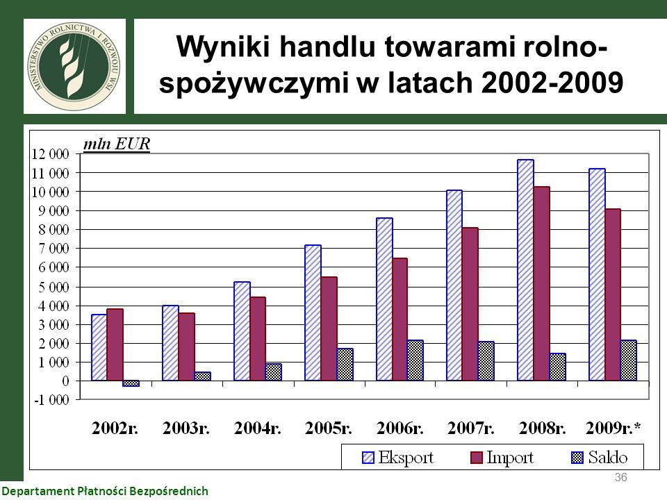 36 Departament Płatności Bezpośrednich Wyniki handlu towarami rolno- spożywczymi w latach 2002-2009
