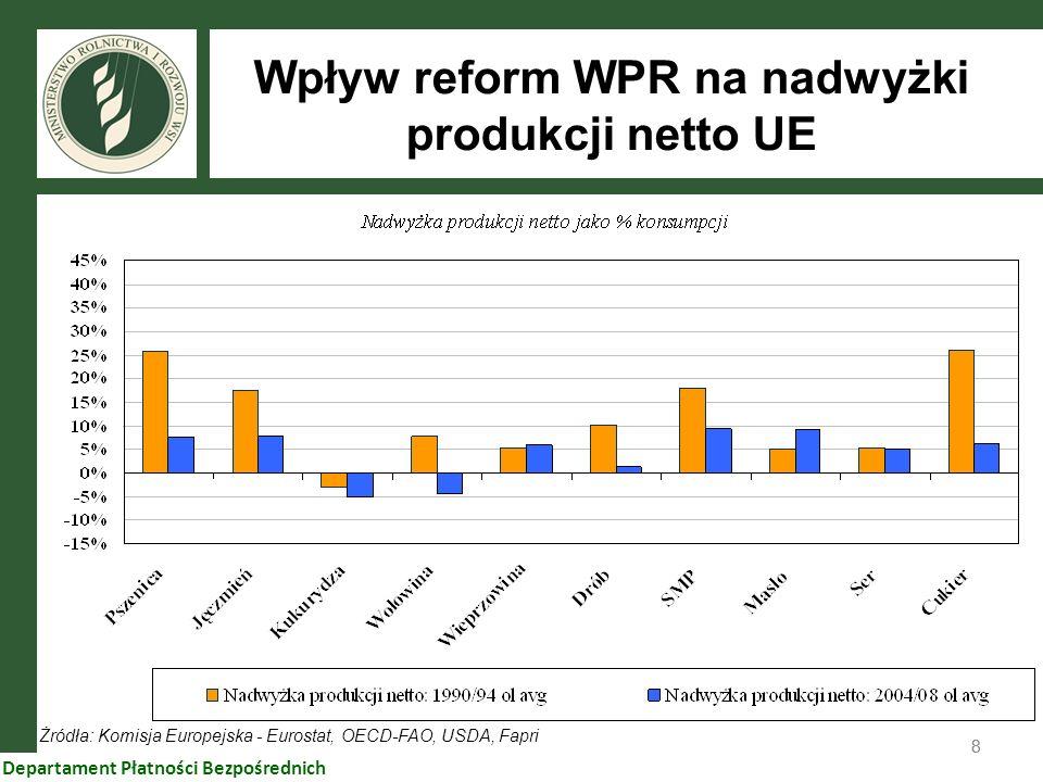 88 Departament Płatności Bezpośrednich Żródła: Komisja Europejska - Eurostat, OECD-FAO, USDA, Fapri Wpływ reform WPR na nadwyżki produkcji netto UE