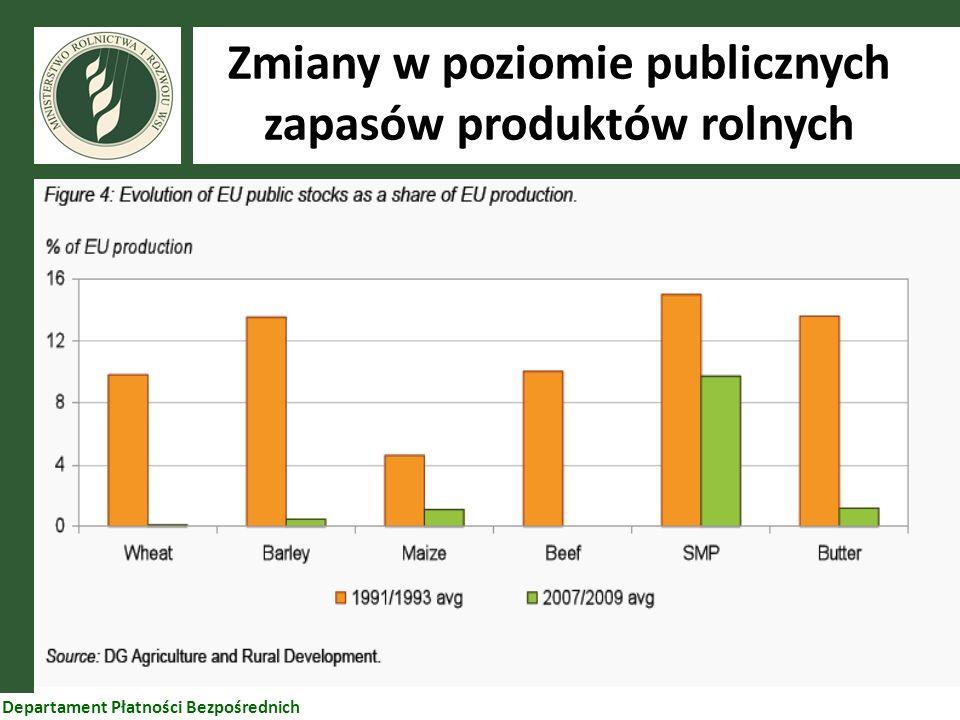 99 Departament Płatności Bezpośrednich Zmiany w poziomie publicznych zapasów produktów rolnych