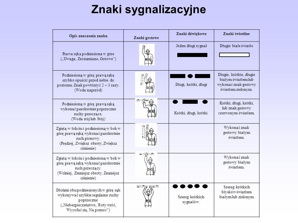 Opis znaczenia znaku Znaki gestowe Znaki dźwiękoweZnaki świettlne Prawa ręka podniesiona w góre (Uwaga, Zrozumiano, Gotowe) Jeden długi sygnałDługie b