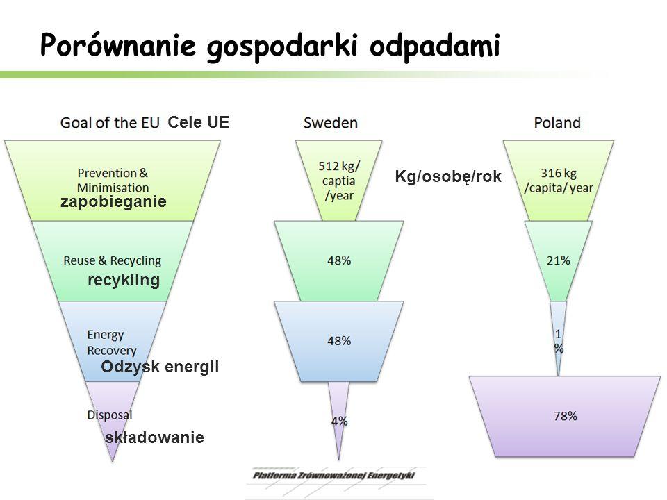 Porównanie gospodarki odpadami recykling Odzysk energii zapobieganie Kg/osobę/rok Cele UE składowanie