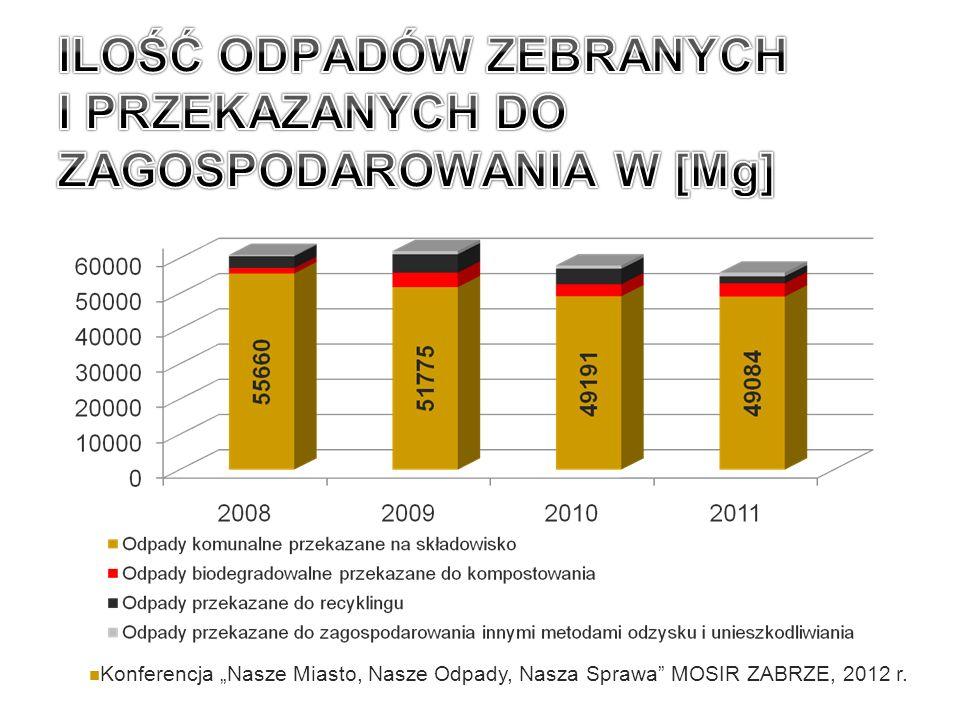 Konferencja Nasze Miasto, Nasze Odpady, Nasza Sprawa MOSIR ZABRZE, 2012 r.
