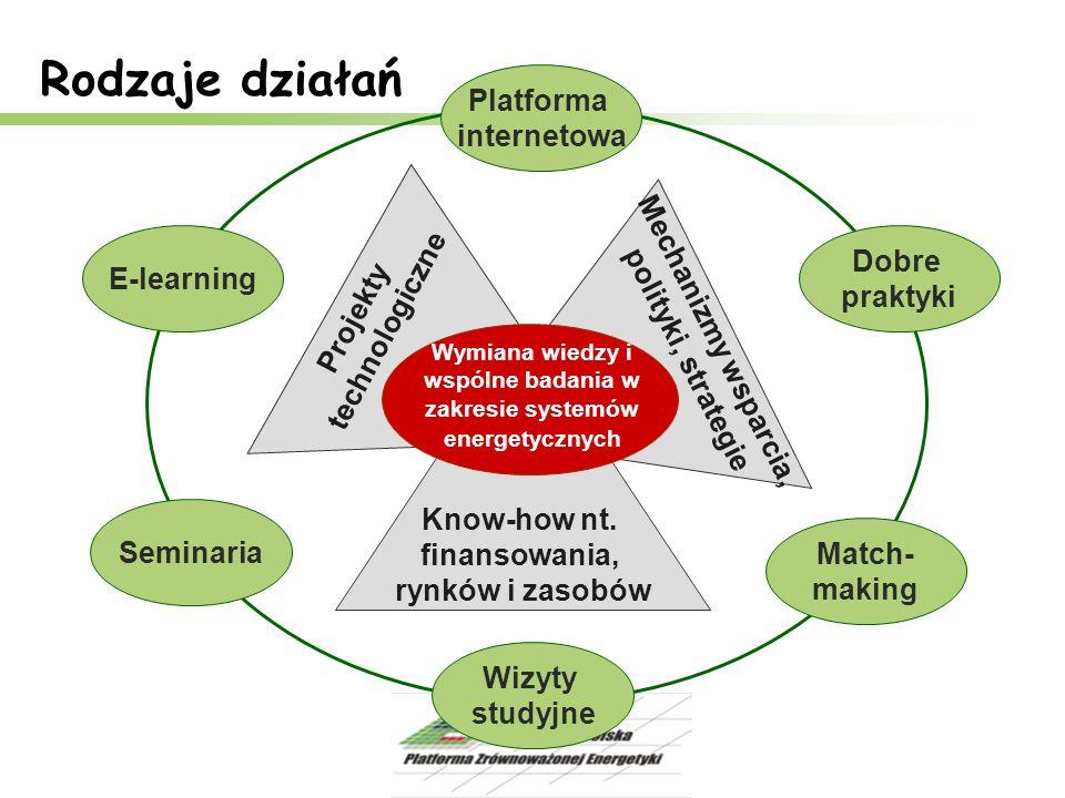 Wymiana wiedzy i wspólne badania w zakresie systemów energetycznych Projekty technologiczne Mechanizmy wsparcia, polityki, strategie Know-how nt. fina