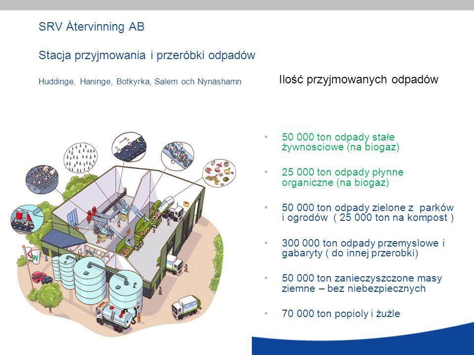 19 SRV Återvinning AB Stacja przyjmowania i przeróbki odpadów Huddinge, Haninge, Botkyrka, Salem och Nynäshamn 50 000 ton odpady stałe żywnosciowe (na