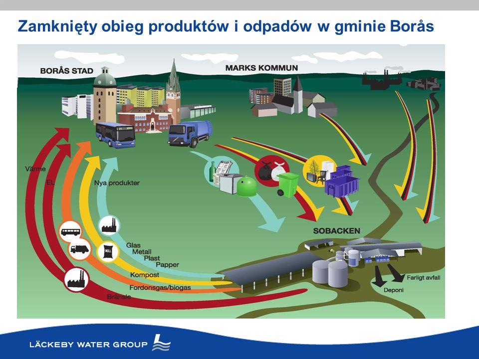 Borås, Szwecja Skład mieszanki organicznych odpadów płynnych i stałych 40 % stałe – mokre komunalnme odpady organiczne z gospodarstw domowych 50 % odpady organiczne płynne i stałe z przemysłu spożywczego 10 % przeterminowana żywność ze sklepów Ilość przetwarzanych odpadów 30 000 ton/rok Produkcja biogazu 3,5 MLN Nm 3 /rok Stacja uszlachetniania biogazu i produkcji paliwa (czysty metan) 2,3 MLN Nm 3 /rok Planowana rozbudowa instalacji Biogaz z mieszanki odpadów organicznych