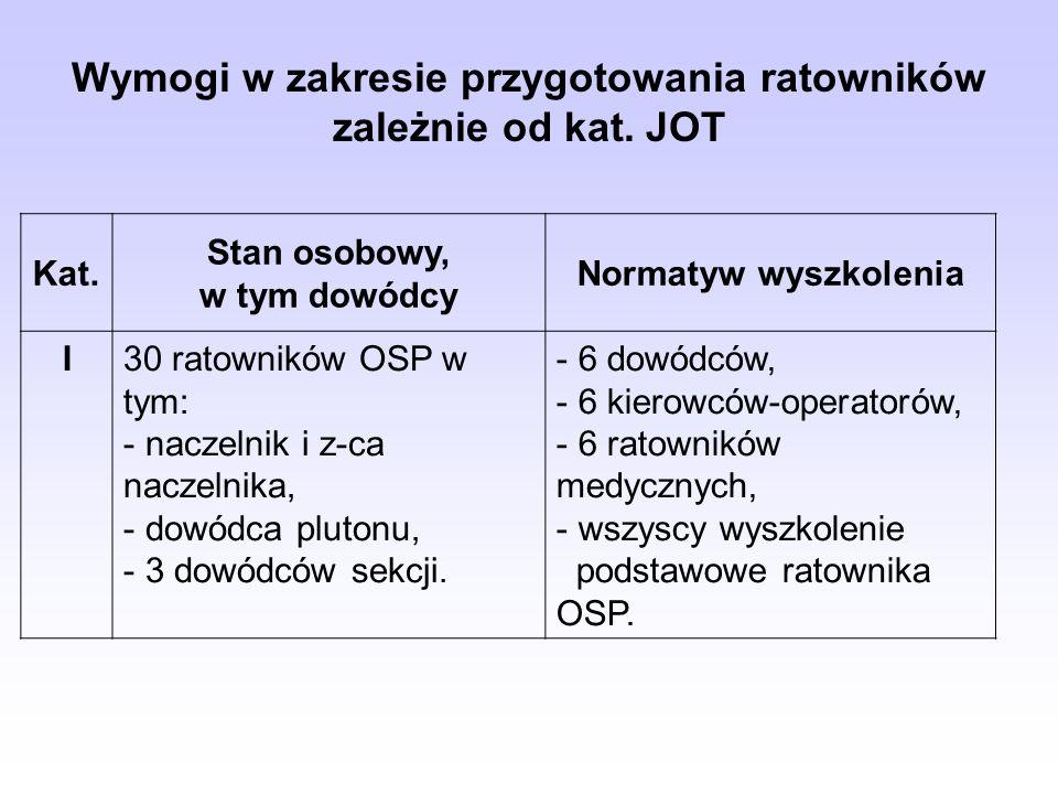 Wymogi w zakresie przygotowania ratowników zależnie od kat. JOT Kat. Stan osobowy, w tym dowódcy Normatyw wyszkolenia I30 ratowników OSP w tym: - nacz