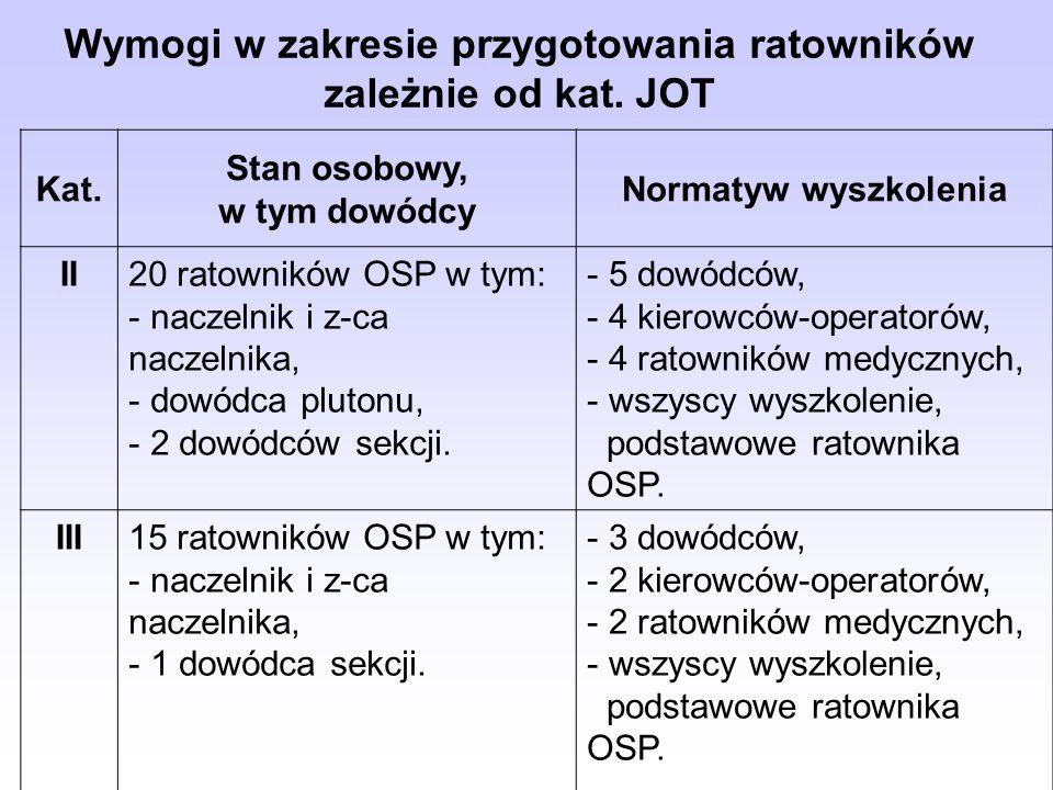 Kat. Stan osobowy, w tym dowódcy Normatyw wyszkolenia II20 ratowników OSP w tym: - naczelnik i z-ca naczelnika, - dowódca plutonu, - 2 dowódców sekcji