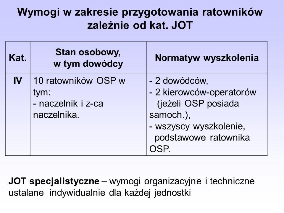 Kat. Stan osobowy, w tym dowódcy Normatyw wyszkolenia IV10 ratowników OSP w tym: - naczelnik i z-ca naczelnika. - 2 dowódców, - 2 kierowców-operatorów