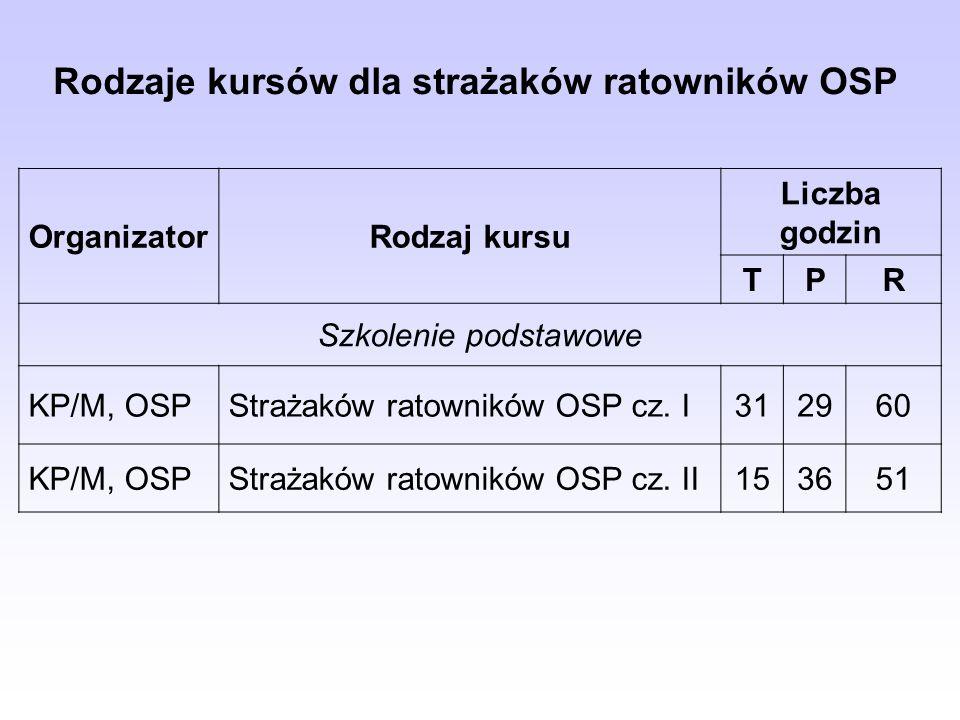 Rodzaje kursów dla strażaków ratowników OSP OrganizatorRodzaj kursu Liczba godzin TPR Szkolenie podstawowe KP/M, OSPStrażaków ratowników OSP cz.