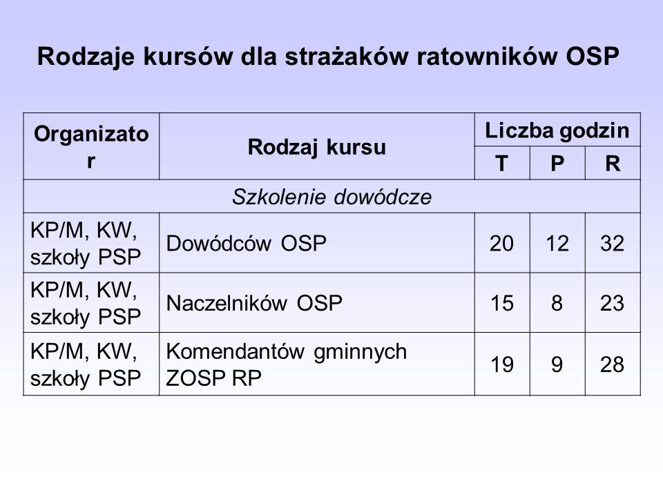 Organizato r Rodzaj kursu Liczba godzin TPR Szkolenie dowódcze KP/M, KW, szkoły PSP Dowódców OSP201232 KP/M, KW, szkoły PSP Naczelników OSP15823 KP/M,