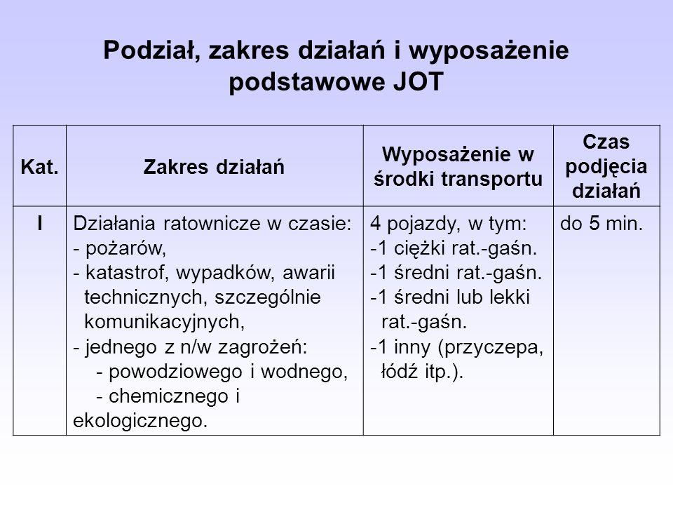 Podział, zakres działań i wyposażenie podstawowe JOT Kat.Zakres działań Wyposażenie w środki transportu Czas podjęcia działań IDziałania ratownicze w