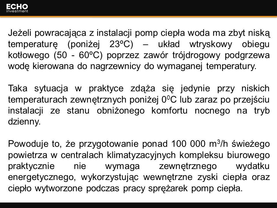 22 Jeżeli powracająca z instalacji pomp ciepła woda ma zbyt niską temperaturę (poniżej 23ºC) – układ wtryskowy obiegu kotłowego (50 - 60ºC) poprzez za