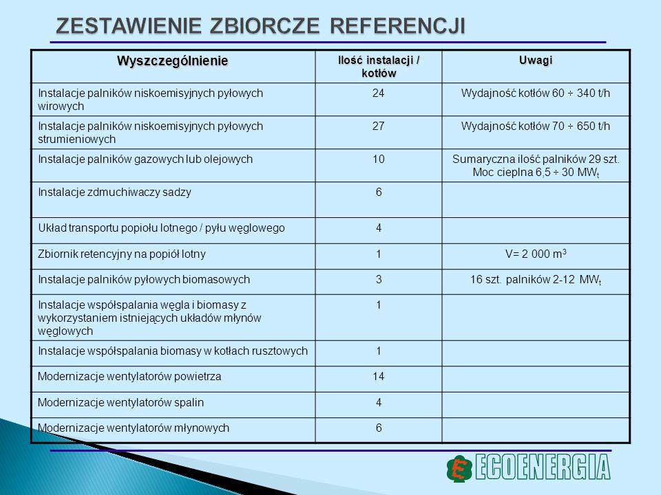 ZESTAWIENIE ZBIORCZE REFERENCJI Wyszczególnienie Ilość instalacji / kotłów Uwagi Instalacje palników niskoemisyjnych pyłowych wirowych 24 Wydajność ko