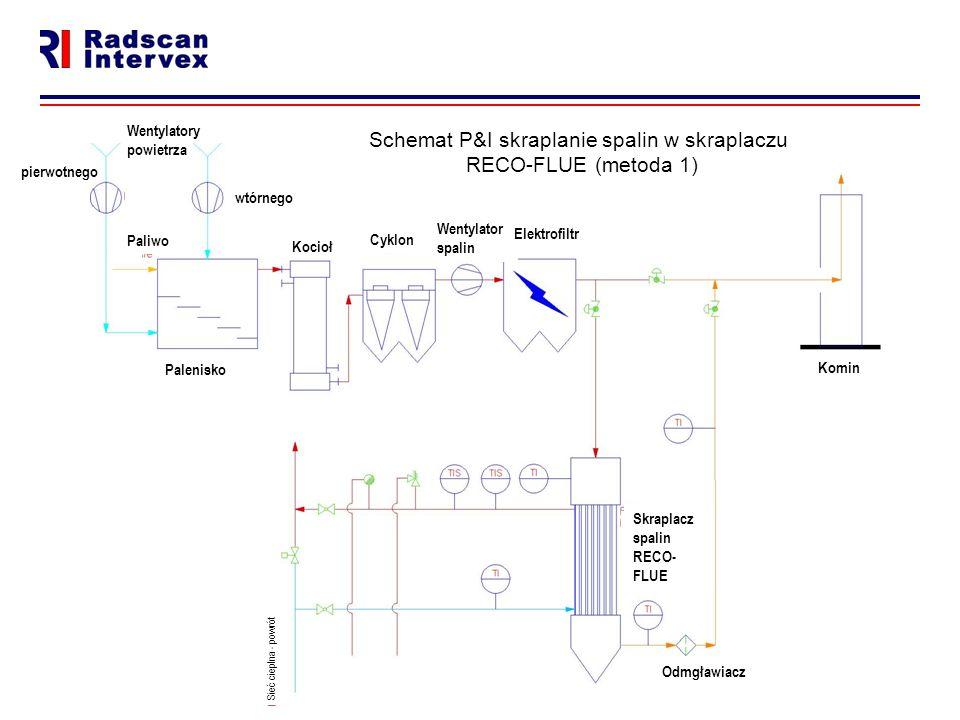 a Schemat P&I skraplanie spalin w skraplaczu RECO-FLUE (metoda 1) wtórnego Wentylatory powietrza pierwotnego Paliwo Palenisko Kocioł Cyklon Komin Sieć