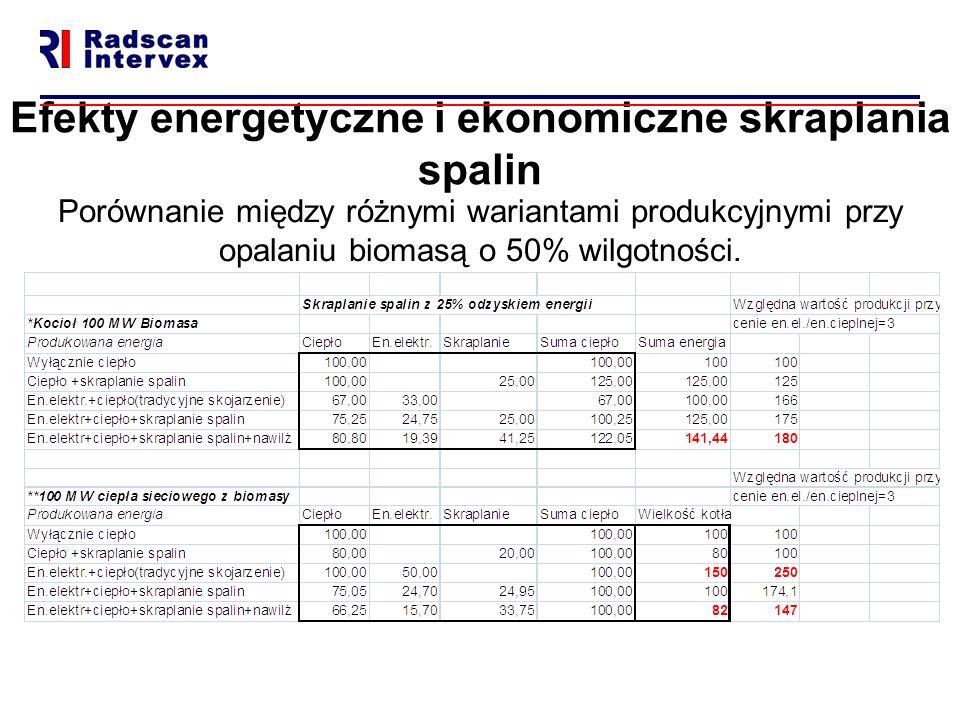 Efekty energetyczne i ekonomiczne skraplania spalin Porównanie między różnymi wariantami produkcyjnymi przy opalaniu biomasą o 50% wilgotności.