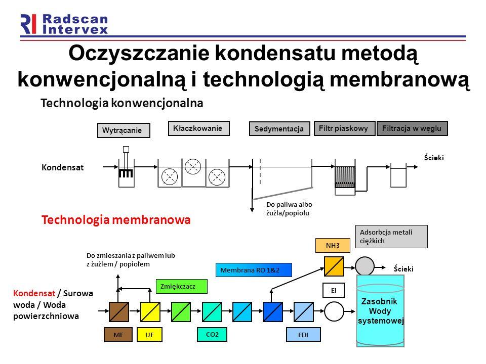 Oczyszczanie kondensatu metodą konwencjonalną i technologią membranową Kłaczkowanie Filtr piaskowy Filtracja w węglu Sedymentacja Technologia konwencj